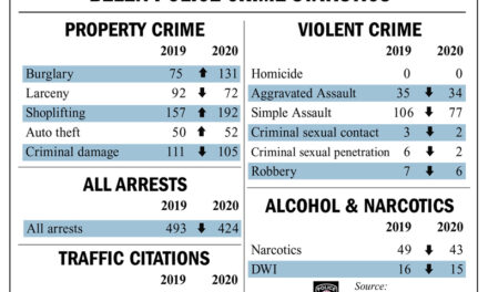 Some property; all violent crime decreased last year in city of Belen